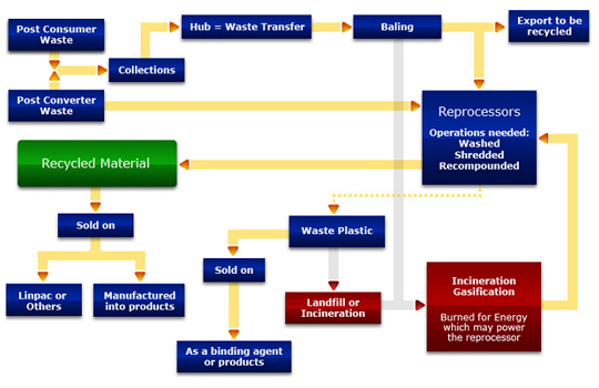 the plastic cup recycling flow path - Recycling Flow Chart